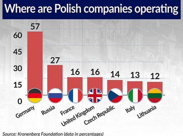 Radlo-Ciesielska-WYKRES-Where-are-Polish-companies-operating-740-550x433